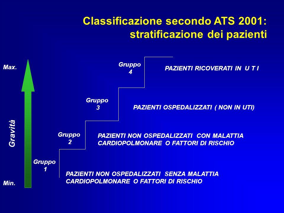 Classificazione secondo ATS 2001: stratificazione dei pazienti Gruppo 1 Gruppo 2 Gruppo 3 Gruppo 4 Min.