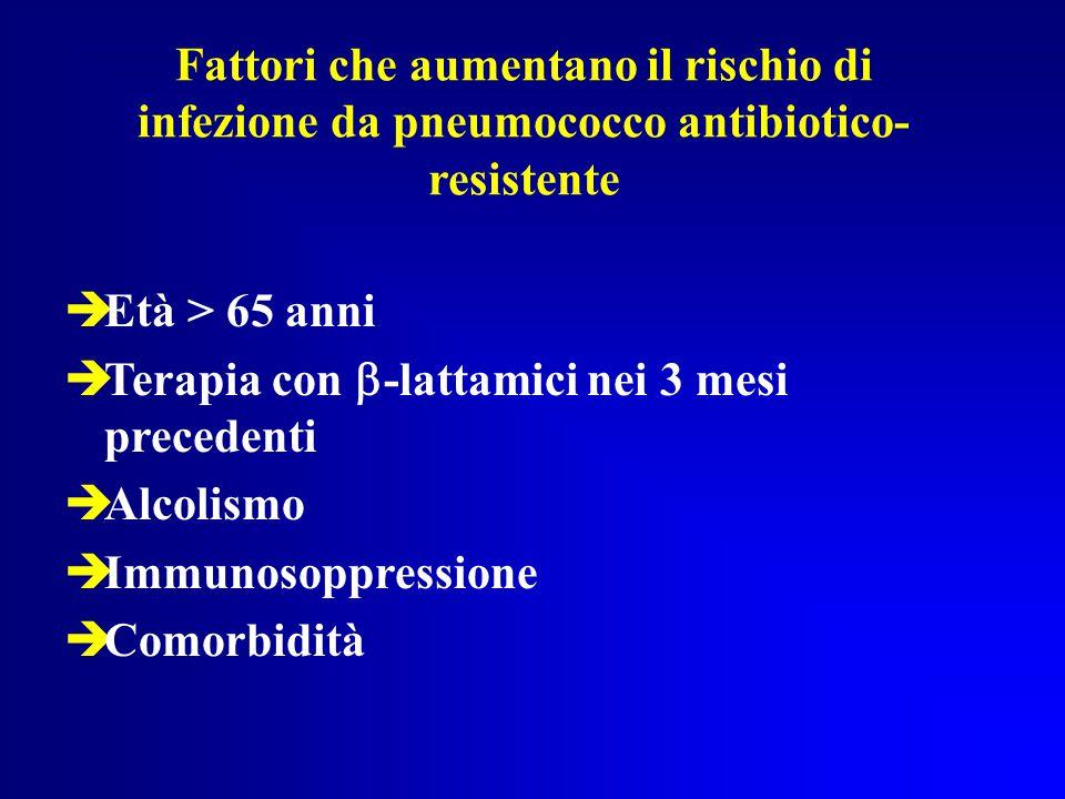 Fattori che aumentano il rischio di infezione da pneumococco antibiotico- resistente  Età > 65 anni  Terapia con  -lattamici nei 3 mesi precedenti  Alcolismo  Immunosoppressione  Comorbidità