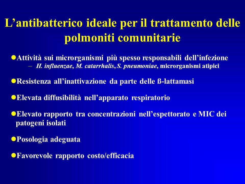 L'antibatterico ideale per il trattamento delle polmoniti comunitarie Attività sui microrganismi più spesso responsabili dell'infezione –H.