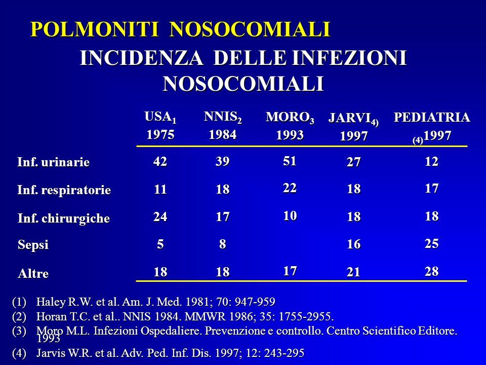 POLMONITI NOSOCOMIALI INCIDENZA DELLE INFEZIONI NOSOCOMIALI (1)Haley R.W.