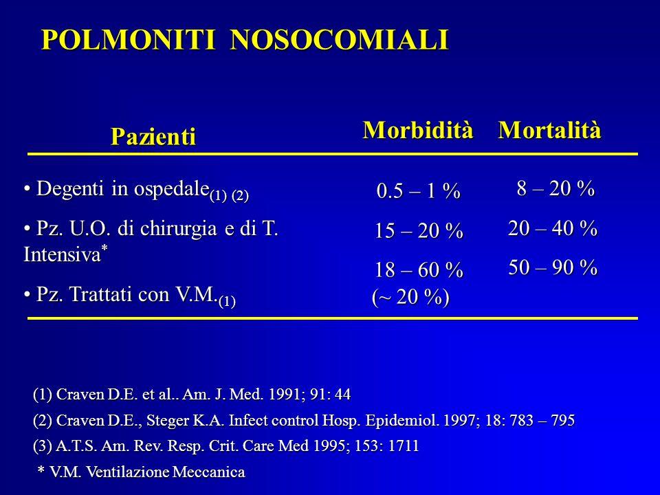POLMONITI NOSOCOMIALI MorbiditàMortalità Degenti in ospedale (1) (2) Degenti in ospedale (1) (2) Pz.