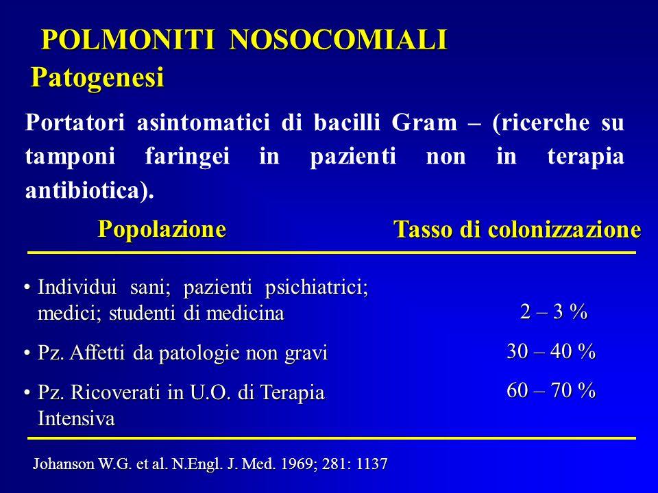 POLMONITI NOSOCOMIALI Patogenesi Portatori asintomatici di bacilli Gram – (ricerche su tamponi faringei in pazienti non in terapia antibiotica).