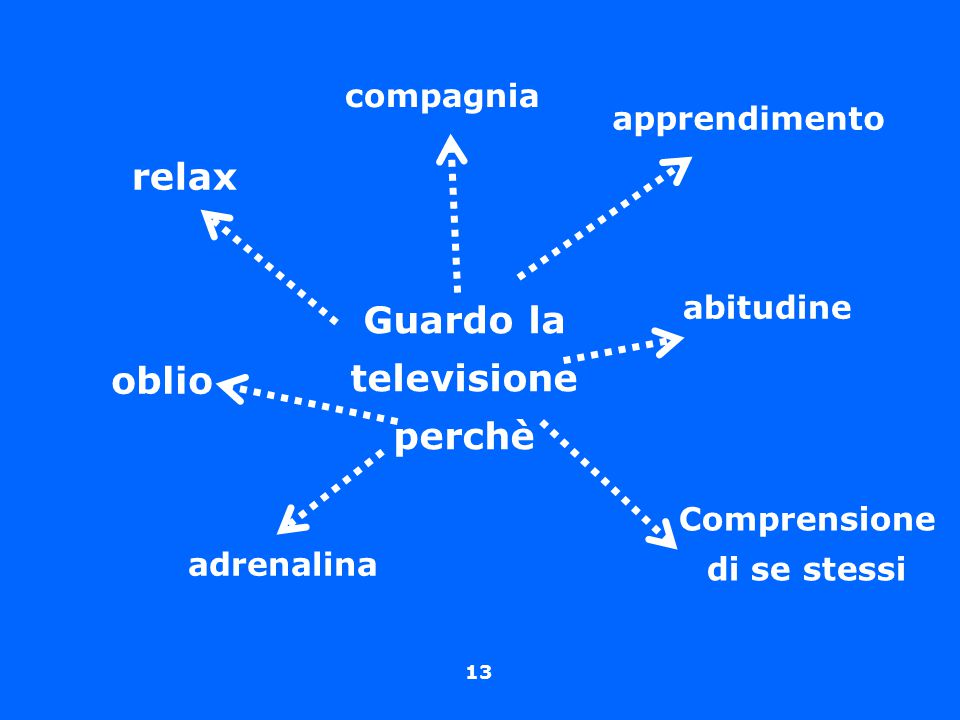 13 Guardo la televisione perchè apprendimento relax compagnia oblio adrenalina Comprensione di se stessi abitudine