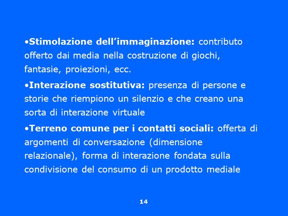 14 Stimolazione dell'immaginazione: contributo offerto dai media nella costruzione di giochi, fantasie, proiezioni, ecc. Interazione sostitutiva: pres
