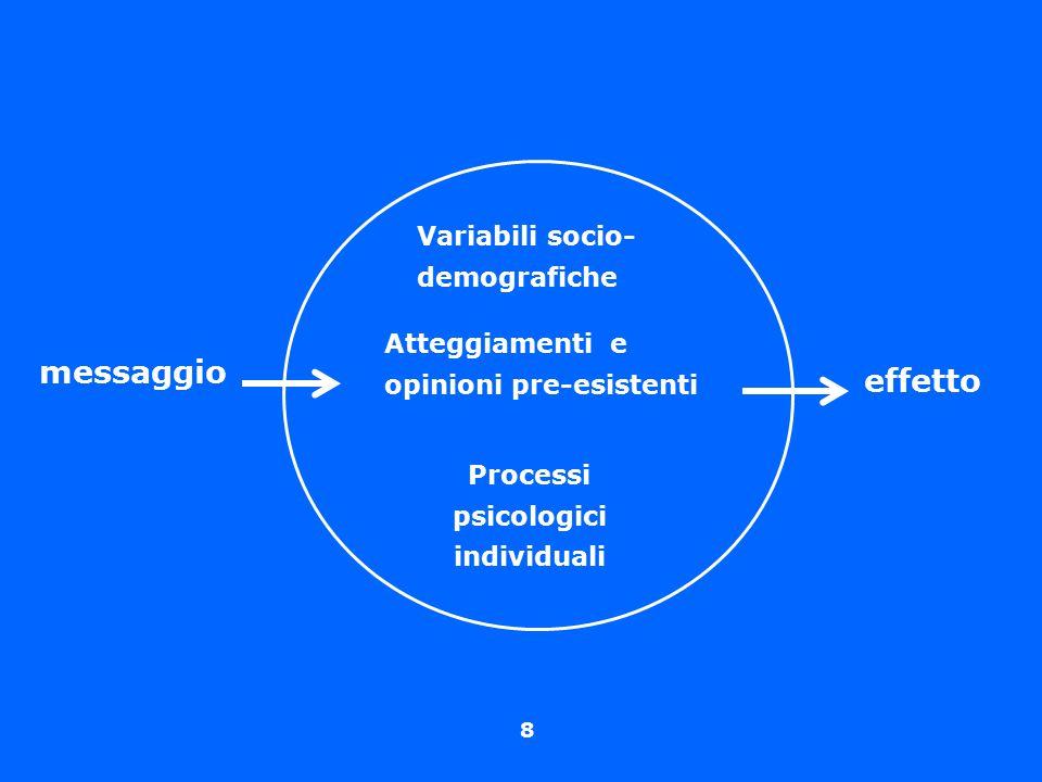 8 messaggio effetto Variabili socio- demografiche Atteggiamenti e opinioni pre-esistenti Processi psicologici individuali