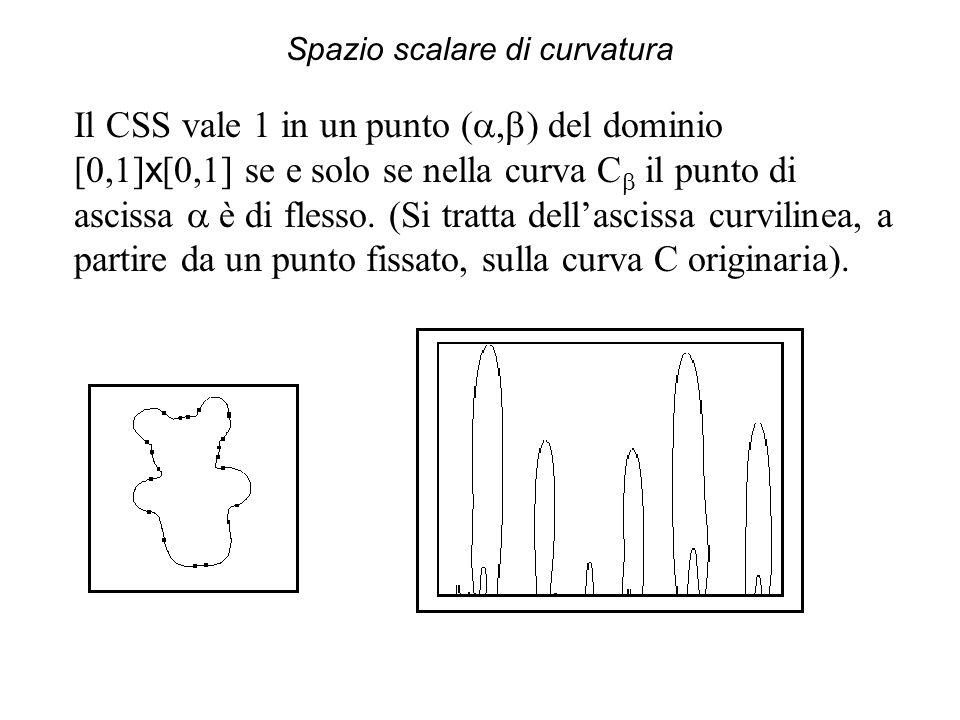Spazio scalare di curvatura Il CSS vale 1 in un punto ( ,  ) del dominio [0,1] x [0,1] se e solo se nella curva C  il punto di ascissa  è di flesso.