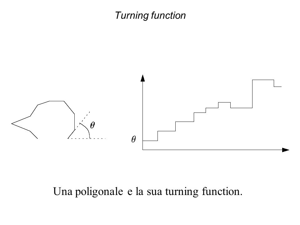 Turning function Una poligonale e la sua turning function.