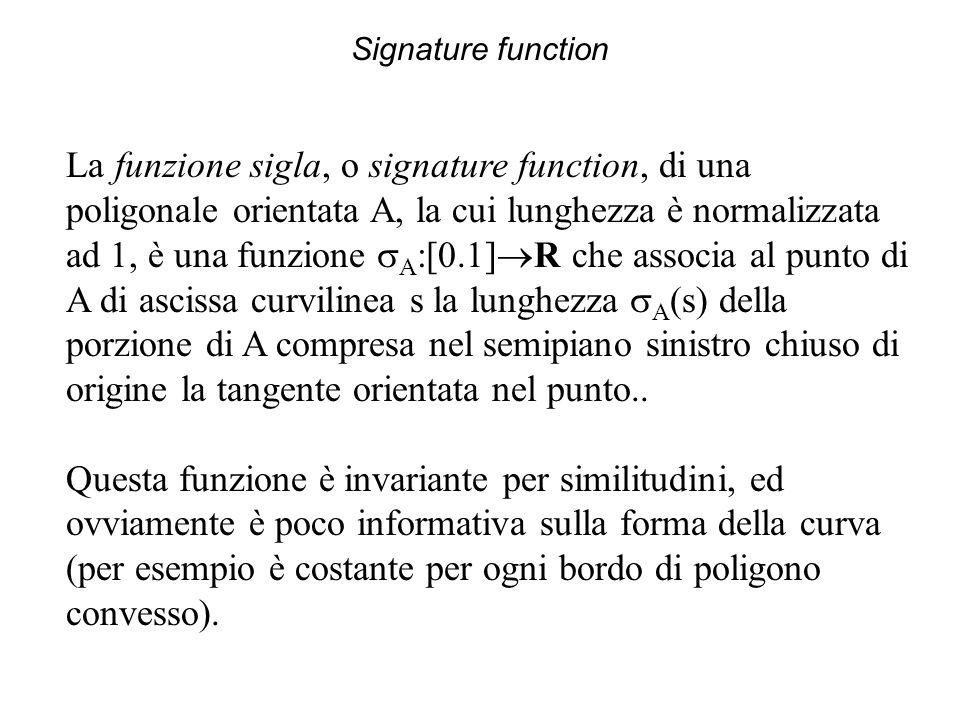 Signature function La funzione sigla, o signature function, di una poligonale orientata A, la cui lunghezza è normalizzata ad 1, è una funzione  A :[0.1]  R che associa al punto di A di ascissa curvilinea s la lunghezza  A (s) della porzione di A compresa nel semipiano sinistro chiuso di origine la tangente orientata nel punto..