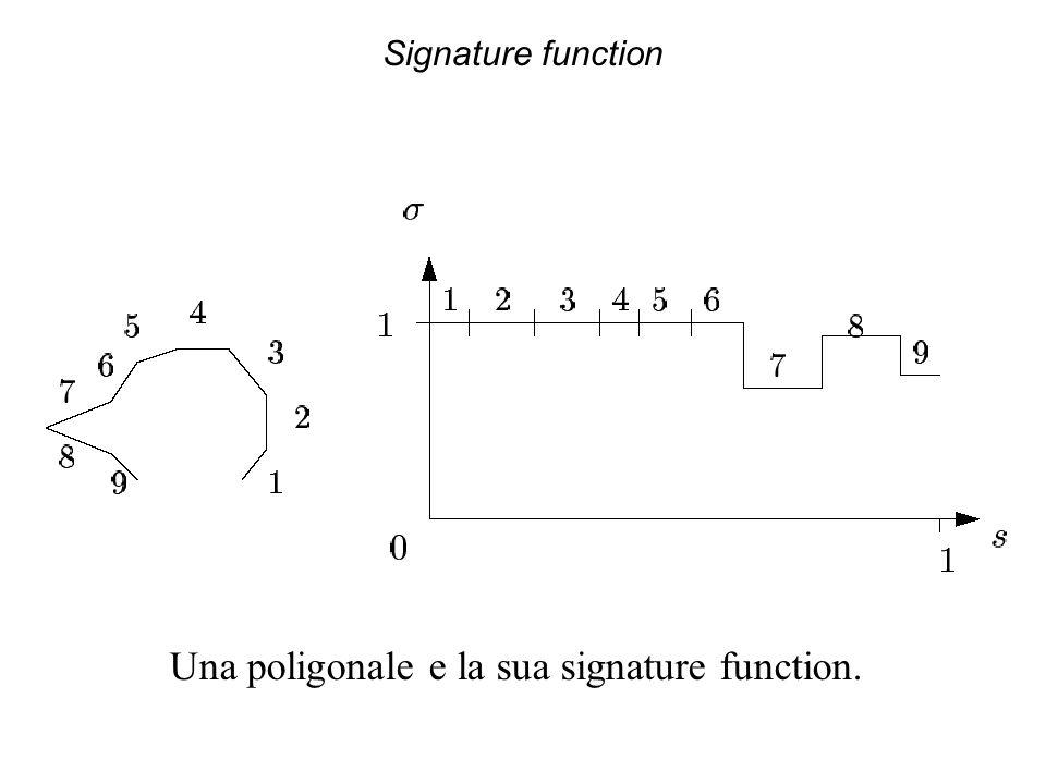 Signature function Una poligonale e la sua signature function.