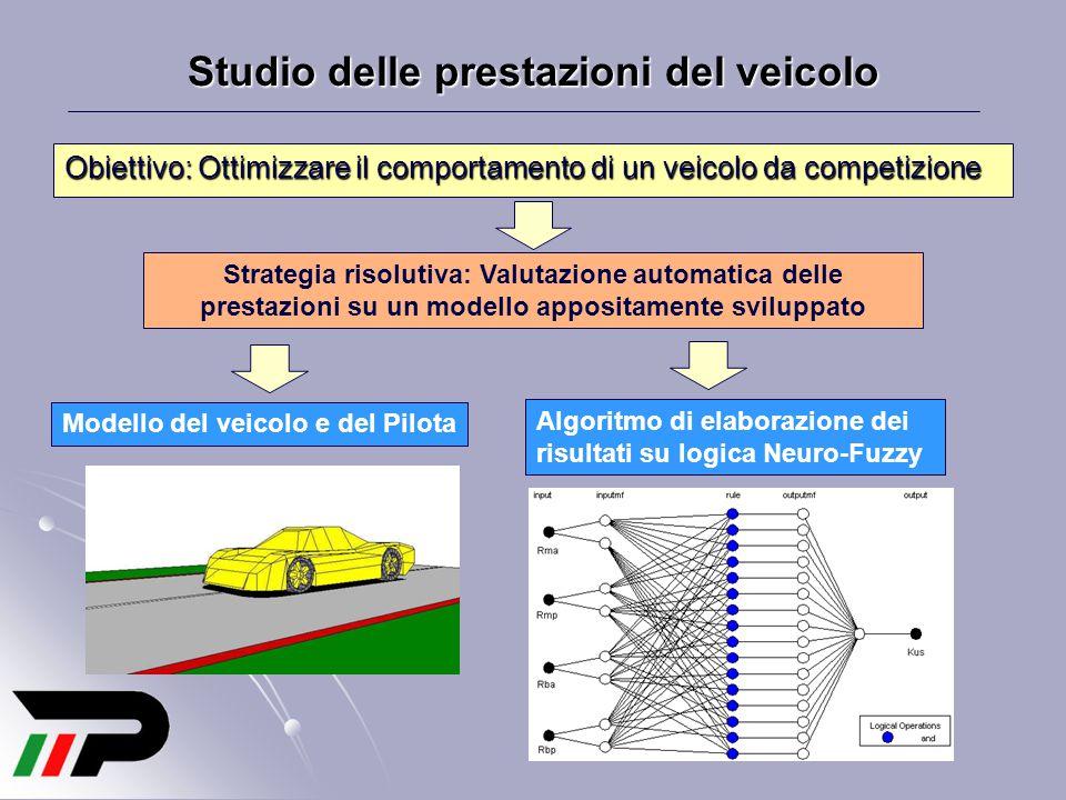 Studio delle prestazioni del veicolo Obiettivo: Ottimizzare il comportamento di un veicolo da competizione Strategia risolutiva: Valutazione automatic
