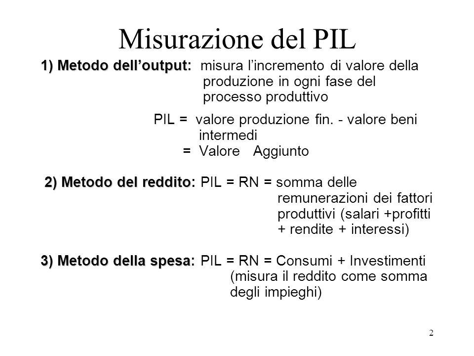 2 Misurazione del PIL 1) Metodo dell'output 1) Metodo dell'output: misura l'incremento di valore della produzione in ogni fase del processo produttivo