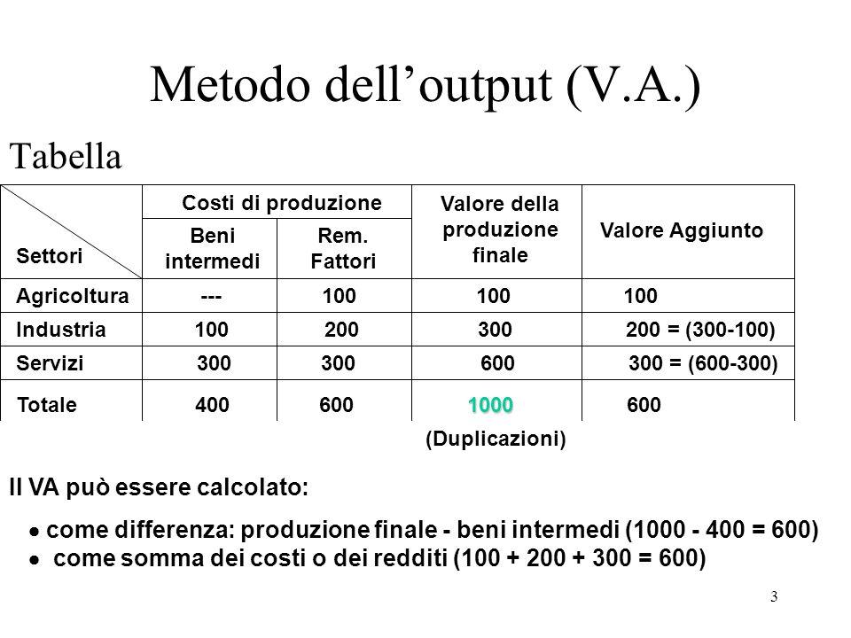 3 Metodo dell'output (V.A.) Tabella Costi di produzione Valore della produzione finale Valore Aggiunto Agricoltura --- 100 100 100 Industria 100 200 3