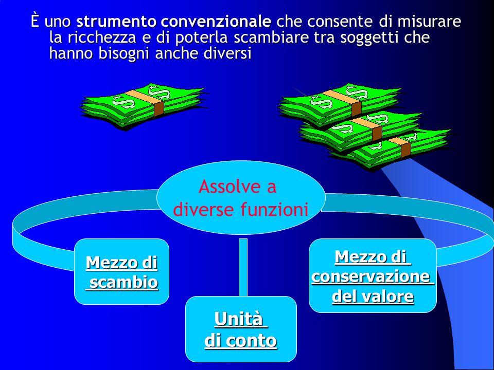 È uno strumento convenzionale che consente di misurare la ricchezza e di poterla scambiare tra soggetti che hanno bisogni anche diversi Assolve a diverse funzioni Mezzo di scambio scambio Mezzo di conservazione del valore Unità di conto