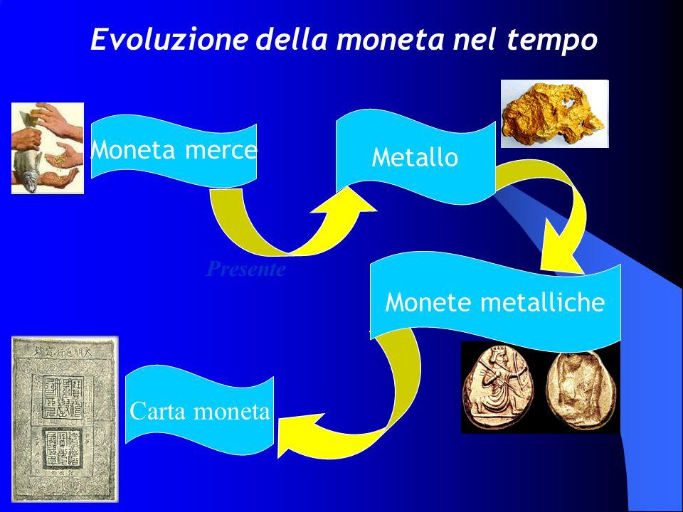Evoluzione della moneta nel tempo Metallo Carta moneta Monete metalliche Moneta merce Presente