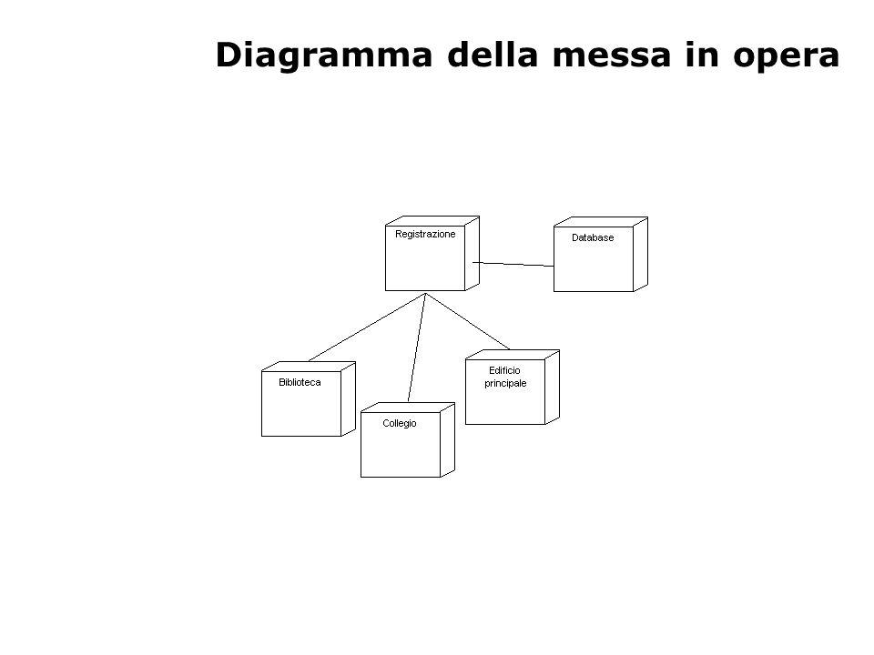 Diagramma della messa in opera