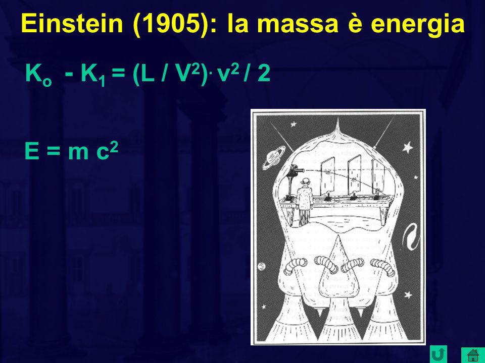 Einstein (1905): la massa è energia K o - K 1 = (L / V 2 ). v 2 / 2 E = m c 2