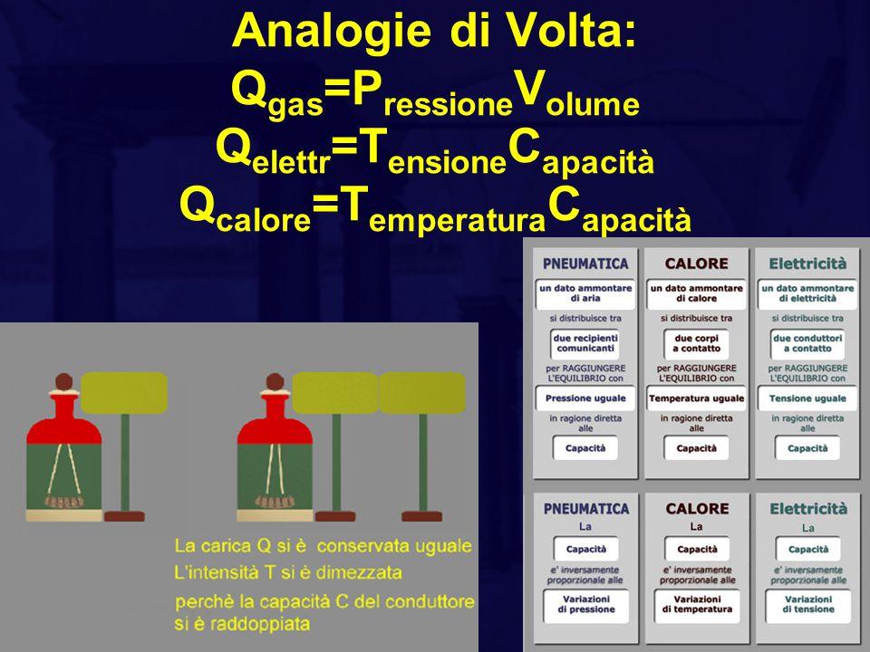 Il programma di ricerca di Volta Secondo Volta il fluido elettrico è uno e normalmente è in uno stato di equilibrio, cioè è neutro.