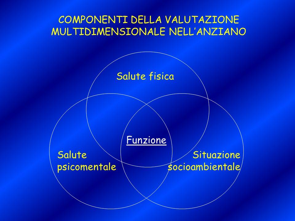 COMPONENTI DELLA VALUTAZIONE MULTIDIMENSIONALE NELL'ANZIANO Funzione Salute fisica Salute psicomentale Situazione socioambientale