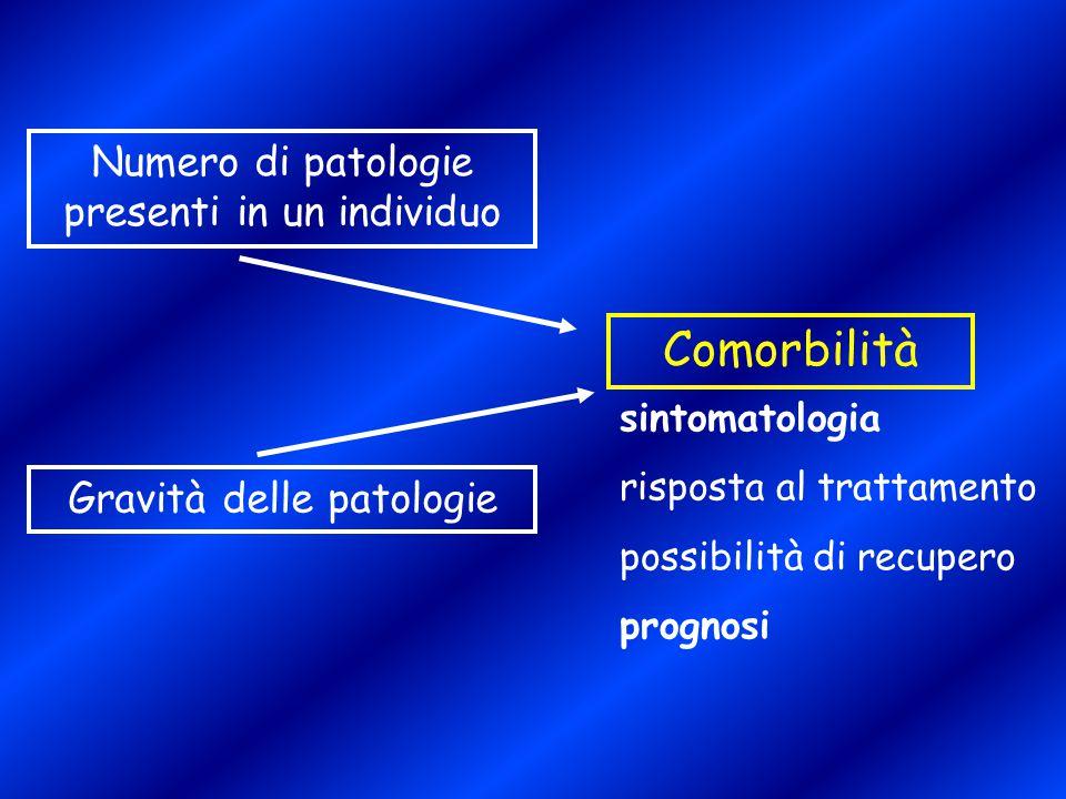 Numero di patologie presenti in un individuo Gravità delle patologie Comorbilità sintomatologia risposta al trattamento possibilità di recupero progno