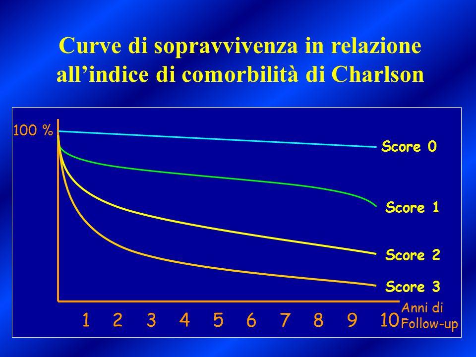 Curve di sopravvivenza in relazione all'indice di comorbilità di Charlson 1 2 3 4 5 6 7 8 9 10 100 % Anni di Follow-up Score 0 Score 1 Score 2 Score 3