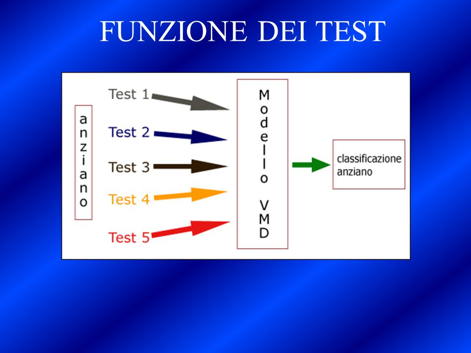 FUNZIONE DEI TEST