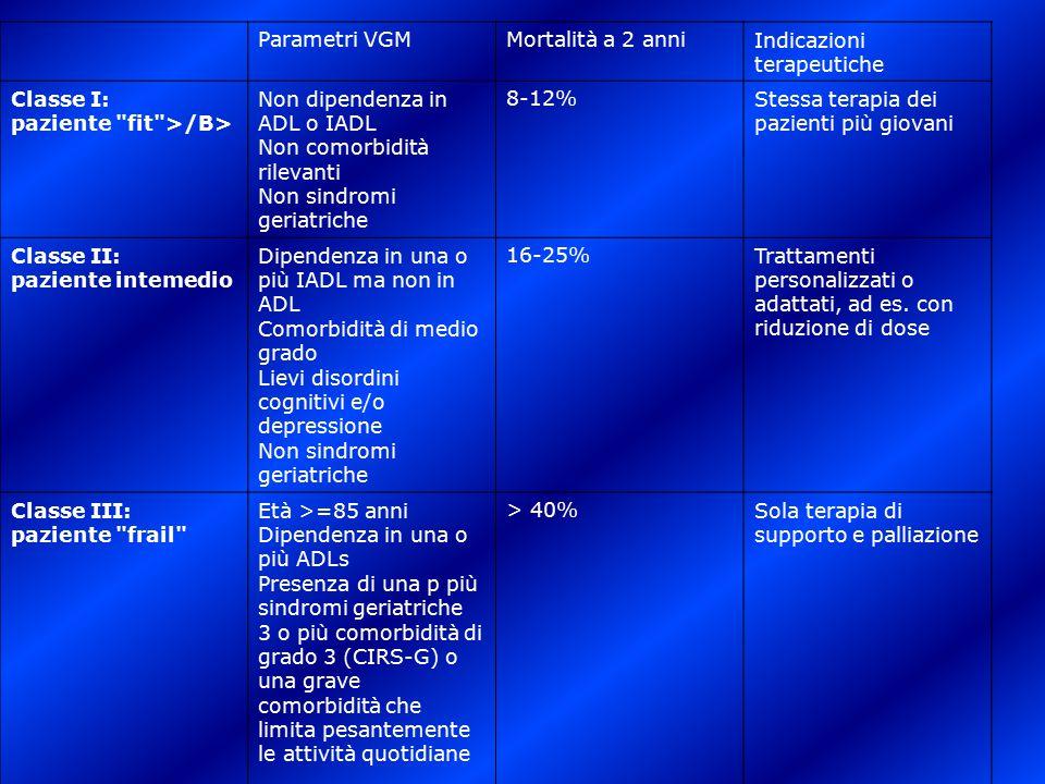 Parametri VGMMortalità a 2 anniIndicazioni terapeutiche Classe I: paziente