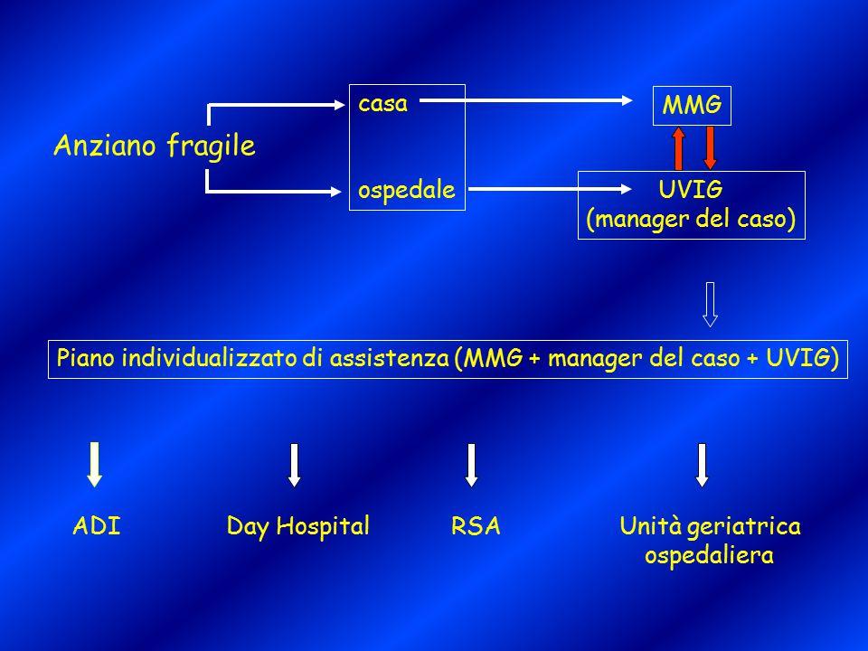 Anziano fragile MMG UVIG (manager del caso) casa ospedale Piano individualizzato di assistenza (MMG + manager del caso + UVIG) Day HospitalRSAUnità ge