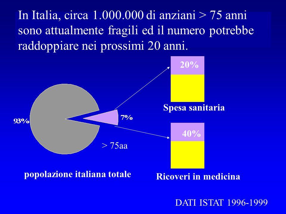 In Italia, circa 1.000.000 di anziani > 75 anni sono attualmente fragili ed il numero potrebbe raddoppiare nei prossimi 20 anni. popolazione italiana