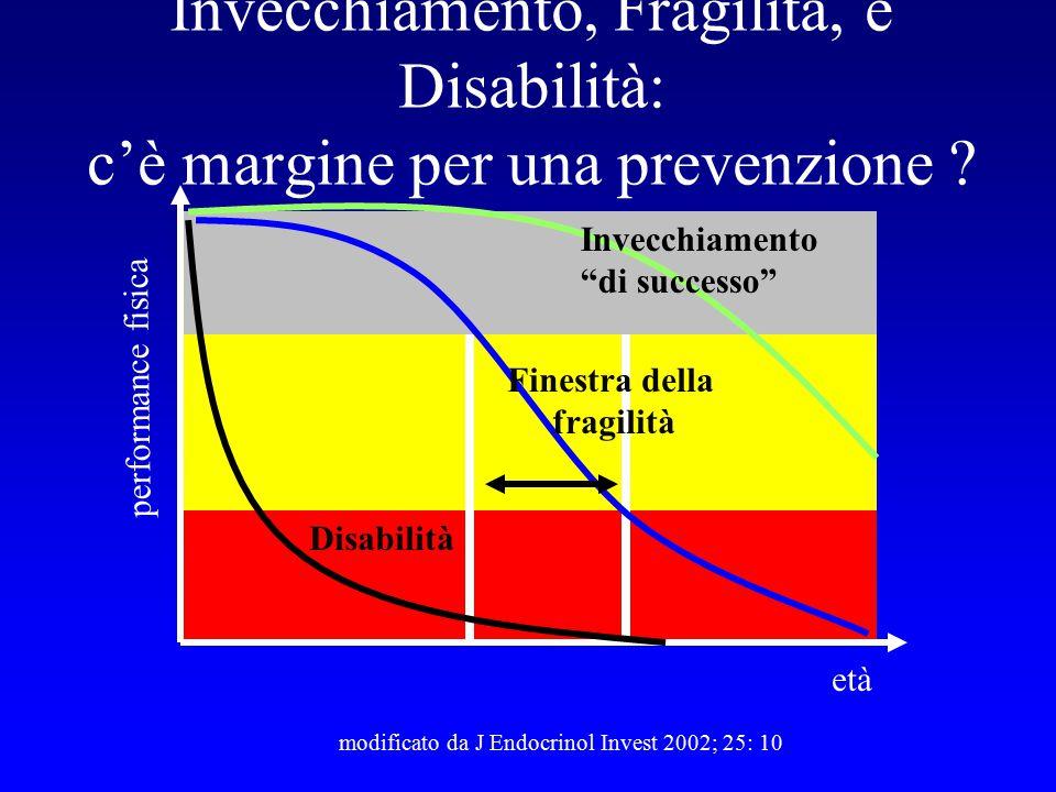 Invecchiamento, Fragilità, e Disabilità: c'è margine per una prevenzione ? modificato da J Endocrinol Invest 2002; 25: 10 età performance fisica Invec
