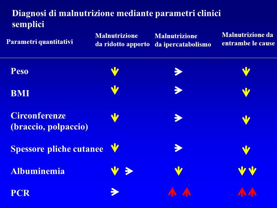 Diagnosi di malnutrizione mediante parametri clinici semplici Parametri quantitativi Malnutrizione da ridotto apporto Malnutrizione da ipercatabolismo