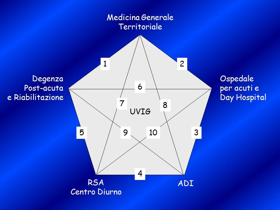 Medicina Generale Territoriale Ospedale per acuti e Day Hospital Degenza Post-acuta e Riabilitazione RSA Centro Diurno ADI UVIG 12 6 7 3 8 910 4 5