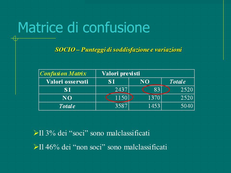 """Matrice di confusione  Il 3% dei """"soci"""" sono malclassificati  Il 46% dei """"non soci"""" sono malclassificati SOCIO – Punteggi di soddisfazione e variazi"""