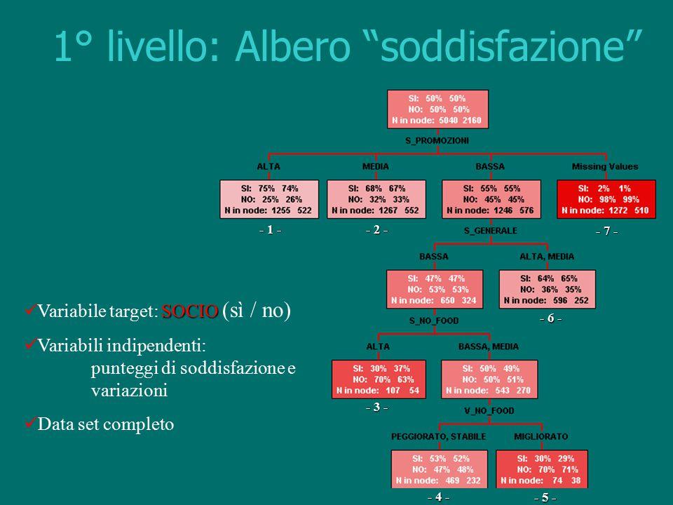 """1° livello: Albero """"soddisfazione"""" - 1 - - 2 - - 3 - - 4 - - 5 - - 6 - - 7 - SOCIO Variabile target: SOCIO (sì / no) Variabili indipendenti: punteggi"""