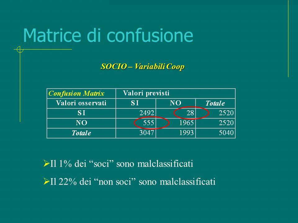 """Matrice di confusione  Il 1% dei """"soci"""" sono malclassificati  Il 22% dei """"non soci"""" sono malclassificati SOCIO – Variabili Coop"""