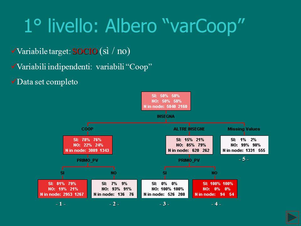 "1° livello: Albero ""varCoop"" SOCIO Variabile target: SOCIO (sì / no) Variabili indipendenti: variabili ""Coop"" Data set completo - 1 - - 2 - - 3 - - 4"
