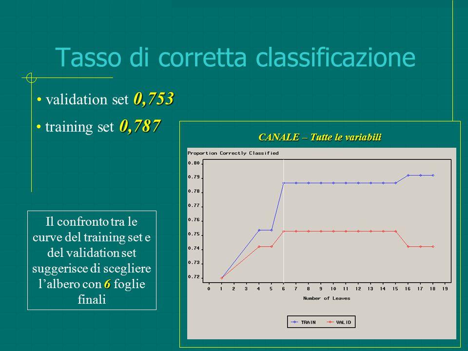 Tasso di corretta classificazione 6 Il confronto tra le curve del training set e del validation set suggerisce di scegliere l'albero con 6 foglie fina
