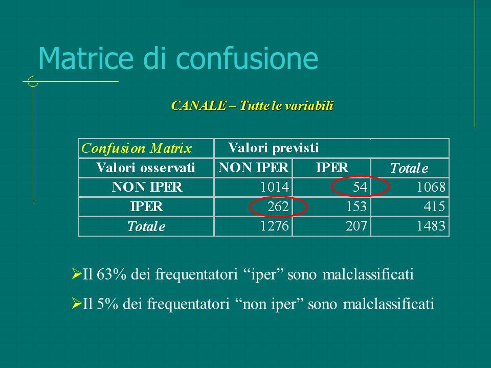 """Matrice di confusione  Il 63% dei frequentatori """"iper"""" sono malclassificati  Il 5% dei frequentatori """"non iper"""" sono malclassificati CANALE – Tutte"""