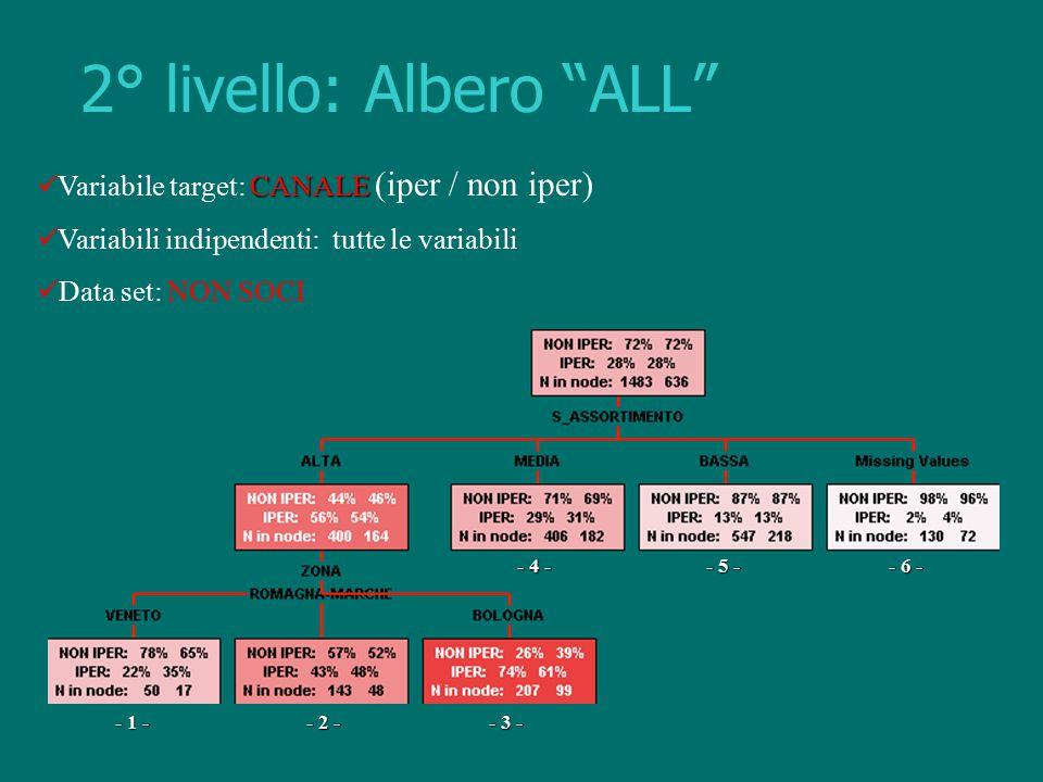 """2° livello: Albero """"ALL"""" CANALE Variabile target: CANALE (iper / non iper) Variabili indipendenti: tutte le variabili Data set: NON SOCI - 2 - - 1 - -"""