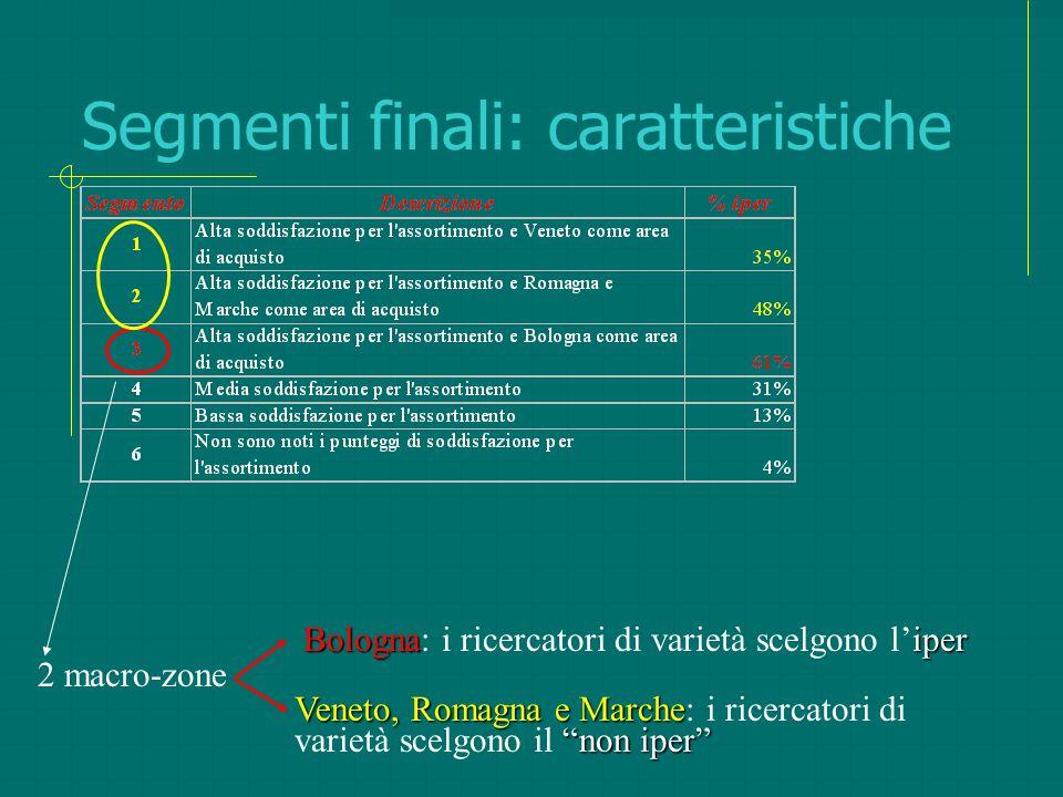 """Segmenti finali: caratteristiche 2 macro-zone Bolognaiper Bologna: i ricercatori di varietà scelgono l'iper Veneto, Romagna e Marche """"non iper"""" Veneto"""