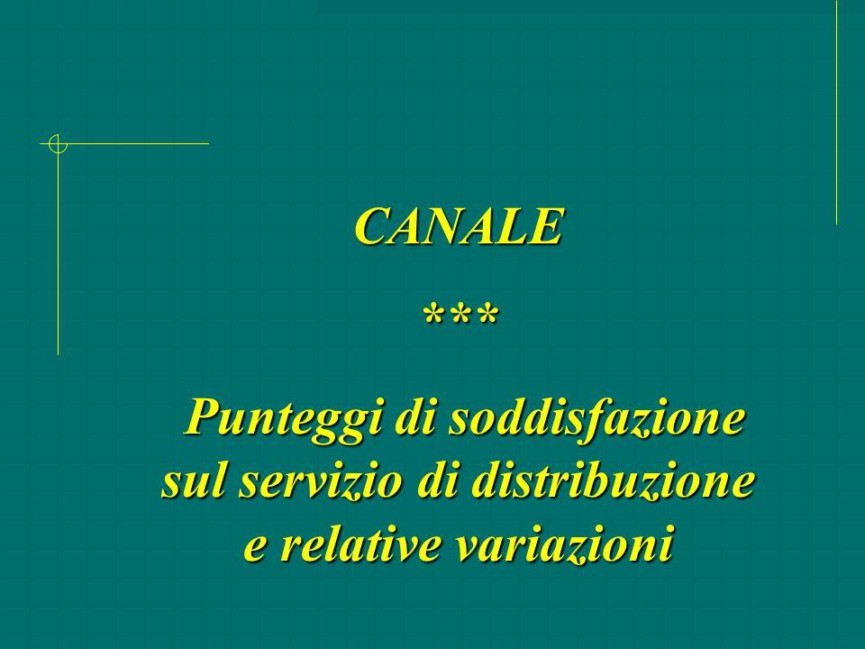 CANALE*** Punteggi di soddisfazione sul servizio di distribuzione e relative variazioni Punteggi di soddisfazione sul servizio di distribuzione e rela