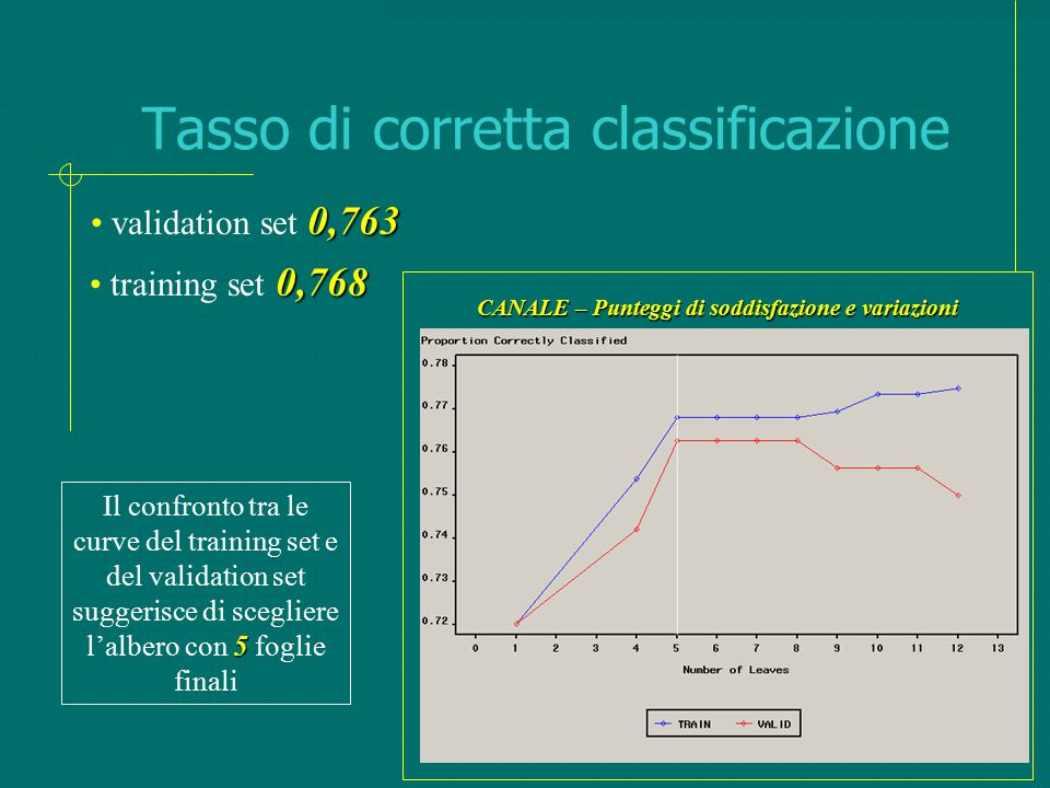 Tasso di corretta classificazione 5 Il confronto tra le curve del training set e del validation set suggerisce di scegliere l'albero con 5 foglie fina