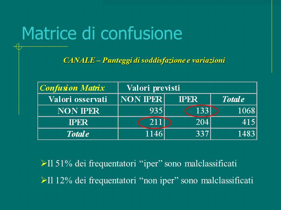 """Matrice di confusione  Il 51% dei frequentatori """"iper"""" sono malclassificati  Il 12% dei frequentatori """"non iper"""" sono malclassificati CANALE – Punte"""