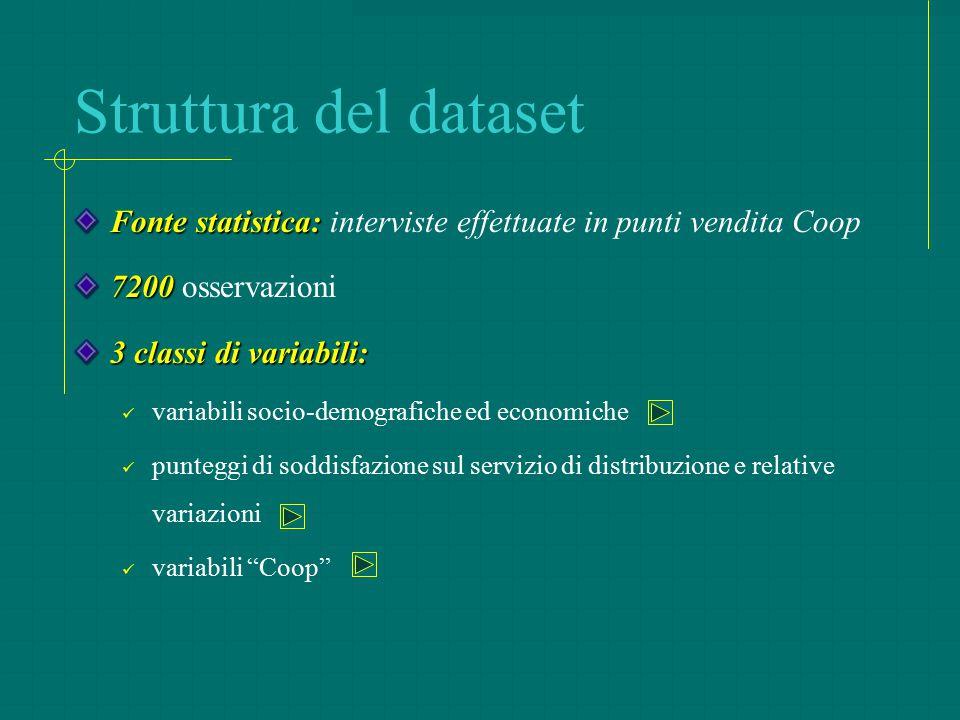 Struttura del dataset Fonte statistica: Fonte statistica: interviste effettuate in punti vendita Coop 7200 7200 osservazioni 3 classi di variabili: va