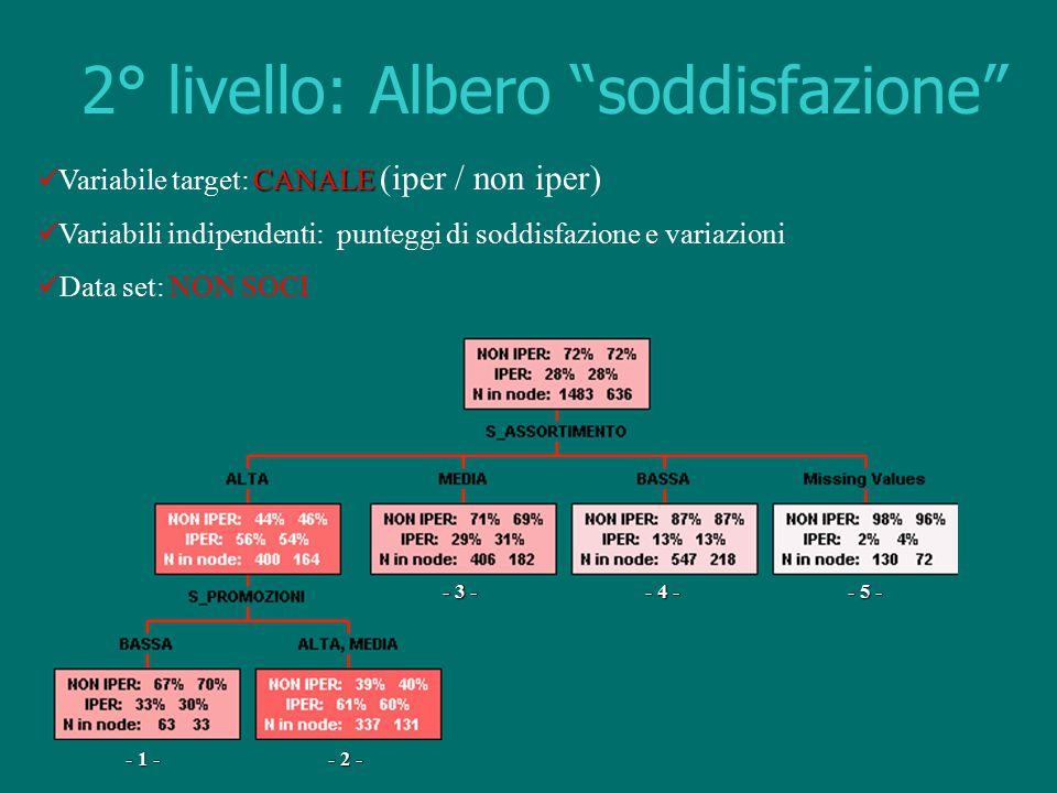 """2° livello: Albero """"soddisfazione"""" CANALE Variabile target: CANALE (iper / non iper) Variabili indipendenti: punteggi di soddisfazione e variazioni Da"""