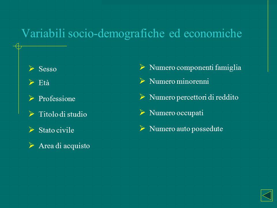 Variabili socio-demografiche ed economiche  Sesso  Età  Professione  Titolo di studio  Stato civile  Area di acquisto  Numero componenti famigl