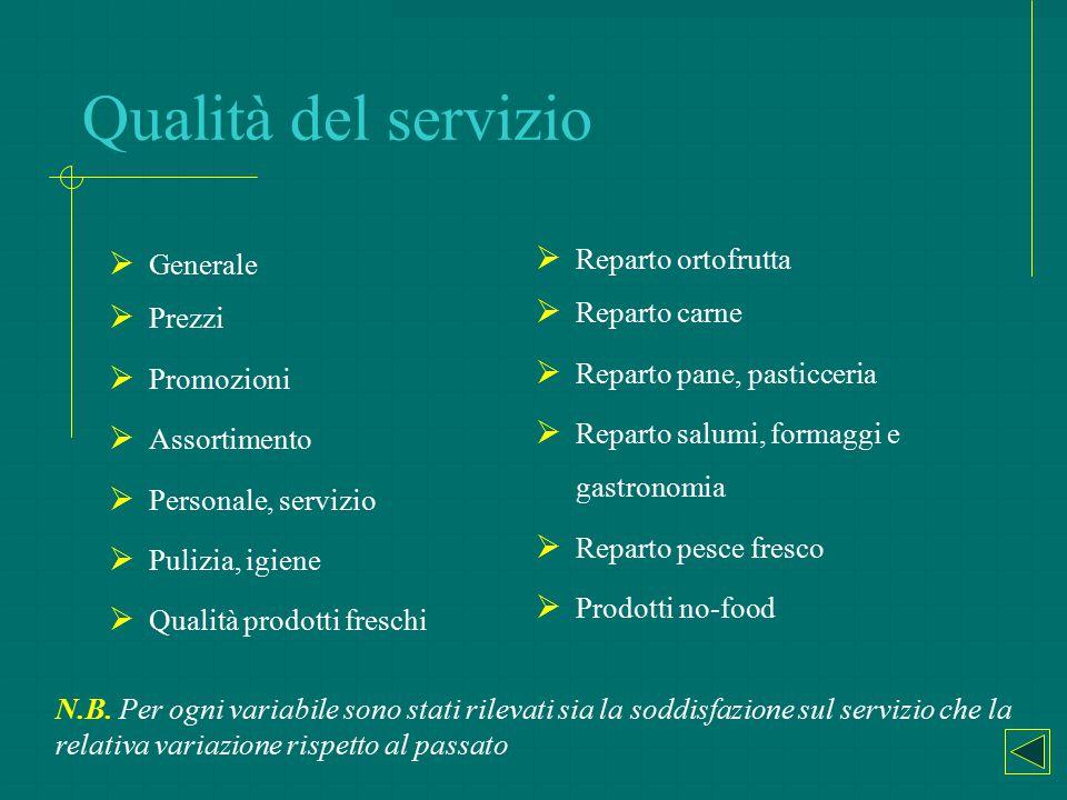 Qualità del servizio  Generale  Prezzi  Promozioni  Assortimento  Personale, servizio  Pulizia, igiene  Qualità prodotti freschi  Reparto orto