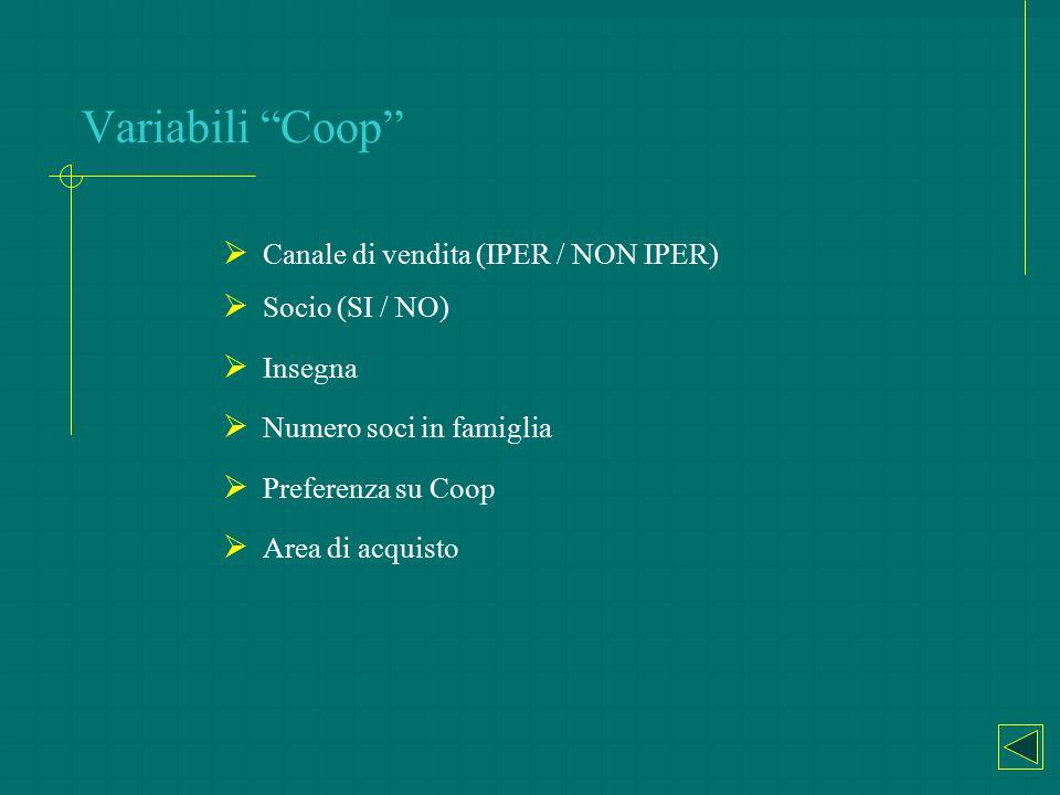 """Variabili """"Coop""""  Canale di vendita (IPER / NON IPER)  Socio (SI / NO)  Insegna  Numero soci in famiglia  Preferenza su Coop  Area di acquisto"""