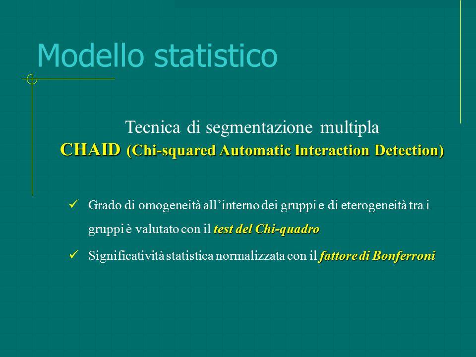 Modello statistico test delChi-quadro Grado di omogeneità all'interno dei gruppi e di eterogeneità tra i gruppi è valutato con il test del Chi-quadro