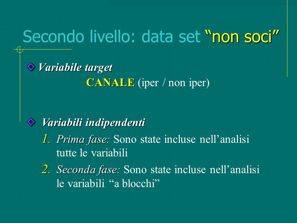 """""""non soci"""" Secondo livello: data set """"non soci"""" Variabile target CANALE CANALE (iper / non iper) Variabili indipendenti 1. Prima fase: 1. Prima fase:"""