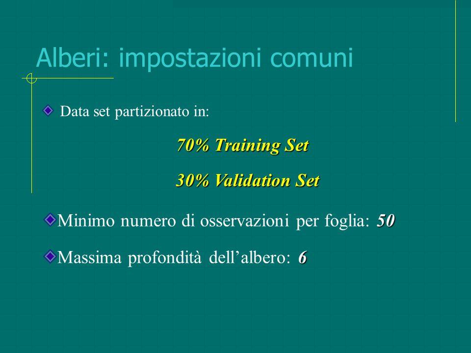 Alberi: impostazioni comuni Data set partizionato in: 70% Training Set 30% Validation Set 50 Minimo numero di osservazioni per foglia: 50 6 Massima pr